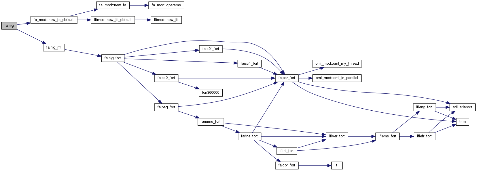 Surfex V81 Git2 Src Lib Xrd44 Fa Fainigf90 File Reference Basic Mobile Originating Call Diagram Here Is The Graph For This Function